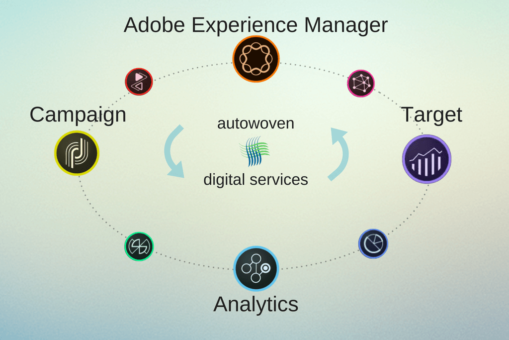 Adobe Marketing Cloud and Autowoven