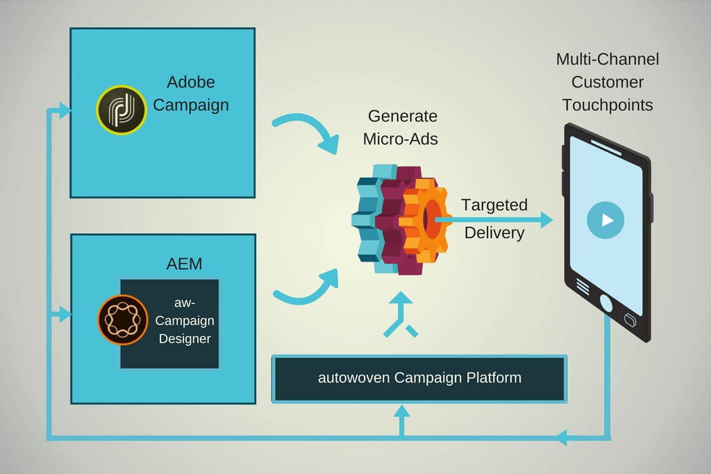 Autowoven Adobe Campaign Integration Architecture